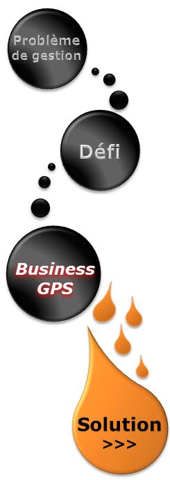 Business GPS : enchaînement des étapes